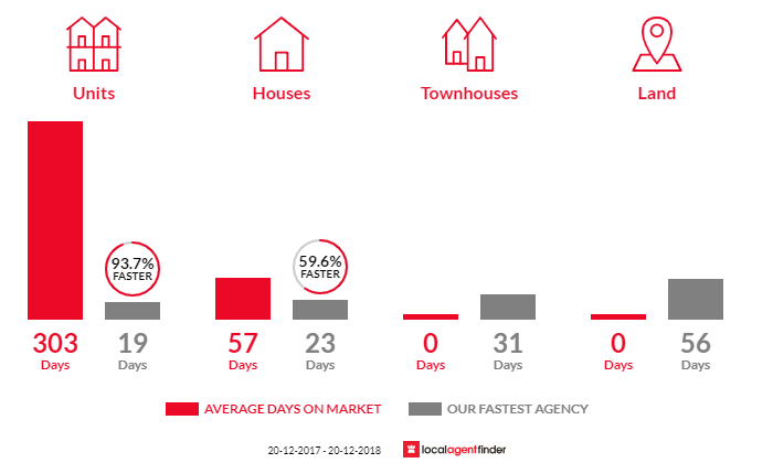 Average time to sell property in Kurnell, NSW 2231