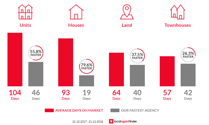 Average time to sell property in Kurralta Park, SA 5037