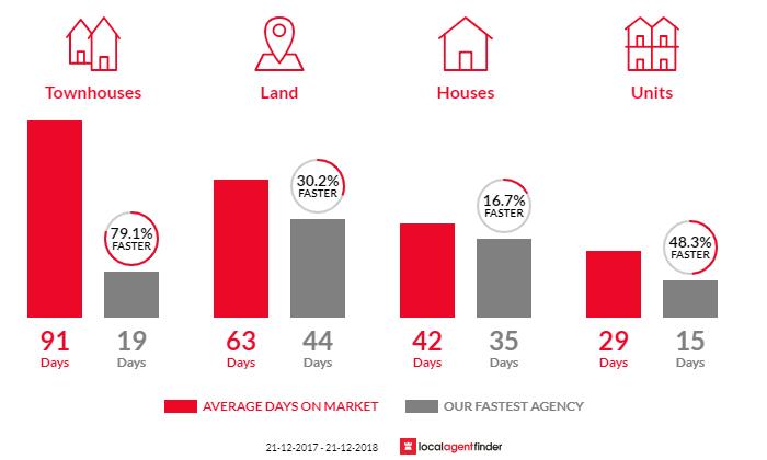 Average time to sell property in Kurunjang, VIC 3337