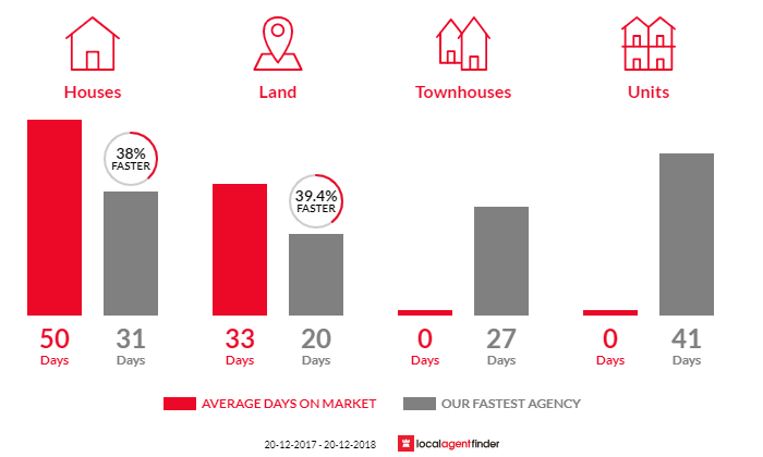 Average time to sell property in Kurwongbah, QLD 4503
