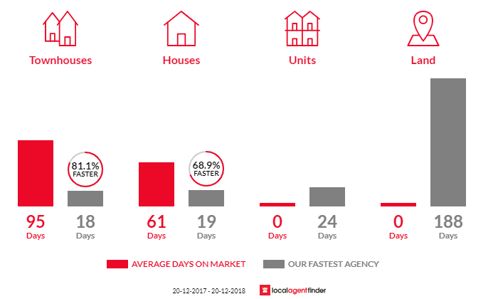 Average time to sell property in Kyeemagh, NSW 2216