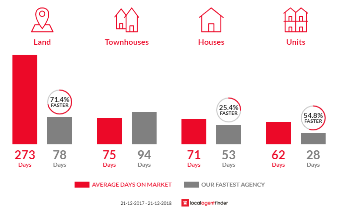 Average time to sell property in Kyneton, VIC 3444