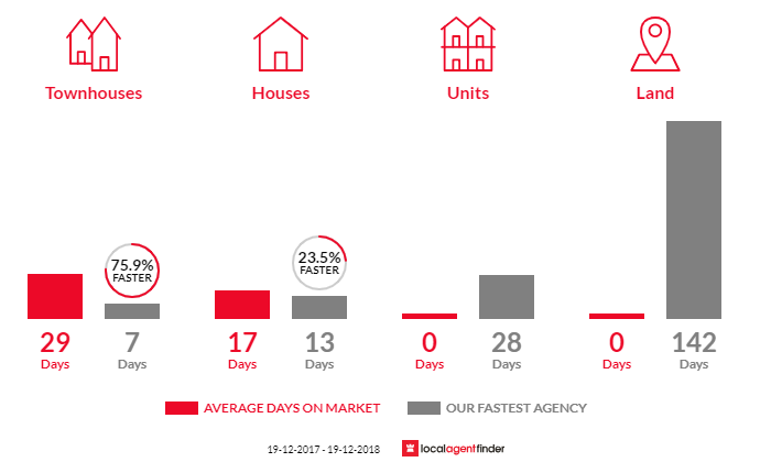 Average time to sell property in La Perouse, NSW 2036