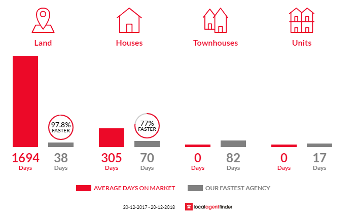 Average time to sell property in Laceys Creek, QLD 4521