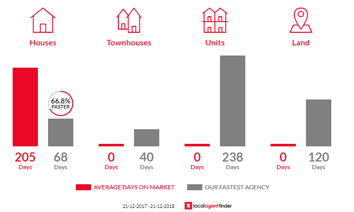 Average time to sell property in Ladys Pass, VIC 3523