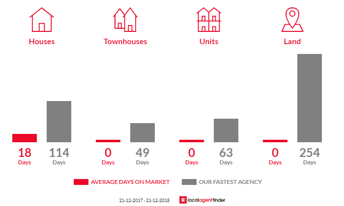 Average time to sell property in Laharum, VIC 3401