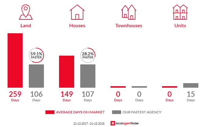 Average time to sell property in Lake Bunga, VIC 3909
