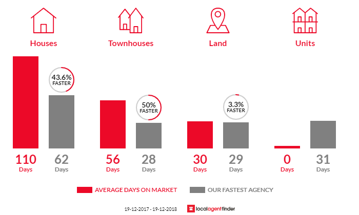 Average time to sell property in Lake Cathie, NSW 2445