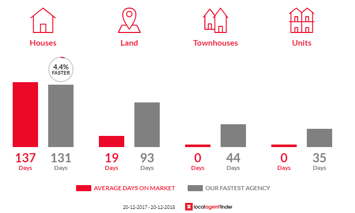 Average time to sell property in Lake Eacham, QLD 4884