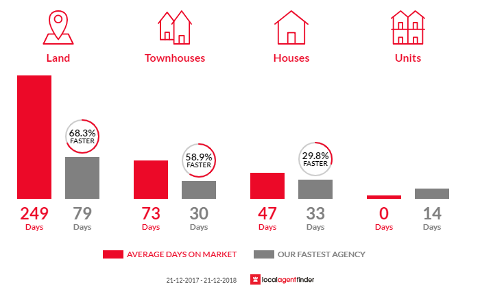 Average time to sell property in Lake Gardens, VIC 3355