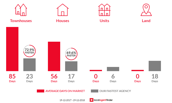 Average time to sell property in Lake Haven, NSW 2263