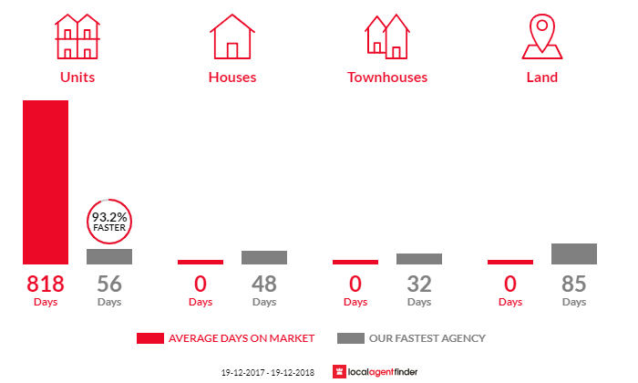 Average time to sell property in Lake Hume Village, NSW 3691