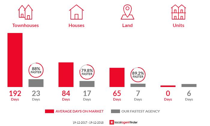 Average time to sell property in Lake Munmorah, NSW 2259