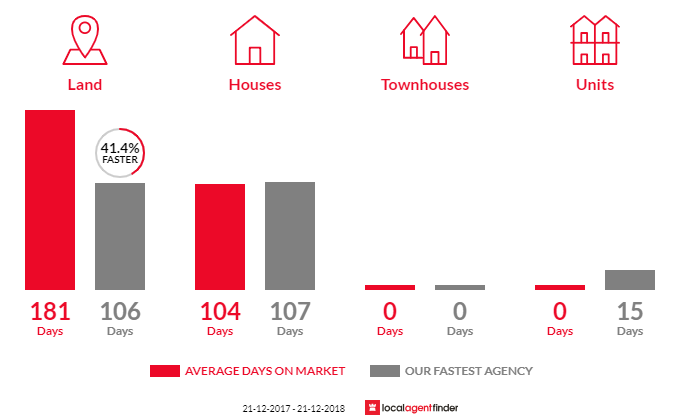 Average time to sell property in Lake Tyers Beach, VIC 3909