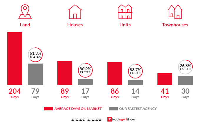 Average time to sell property in Lake Wendouree, VIC 3350