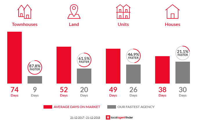 Average time to sell property in Lalor, VIC 3075