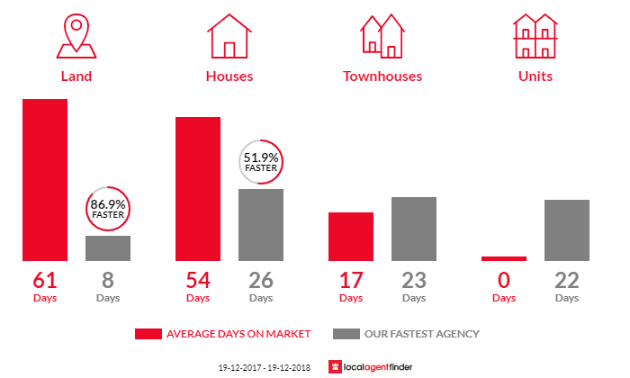 Average time to sell property in Lalor Park, NSW 2147