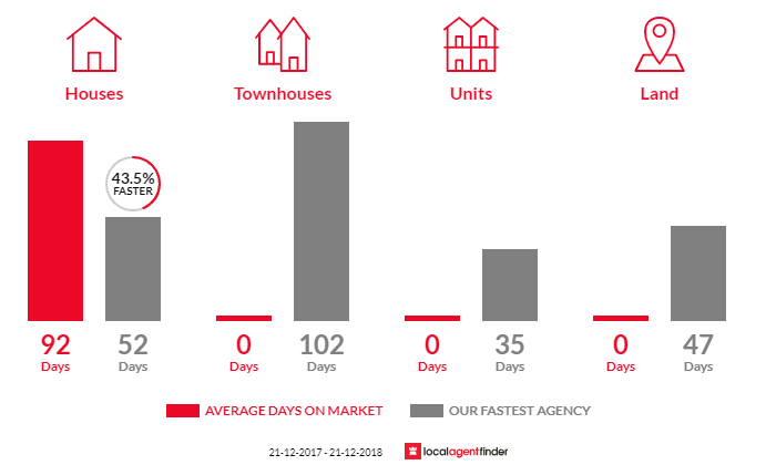 Average time to sell property in Lance Creek, VIC 3995