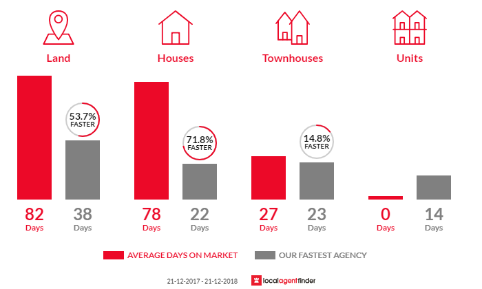 Average time to sell property in Lancefield, VIC 3435