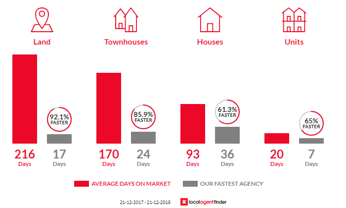 Average time to sell property in Landsdale, WA 6065