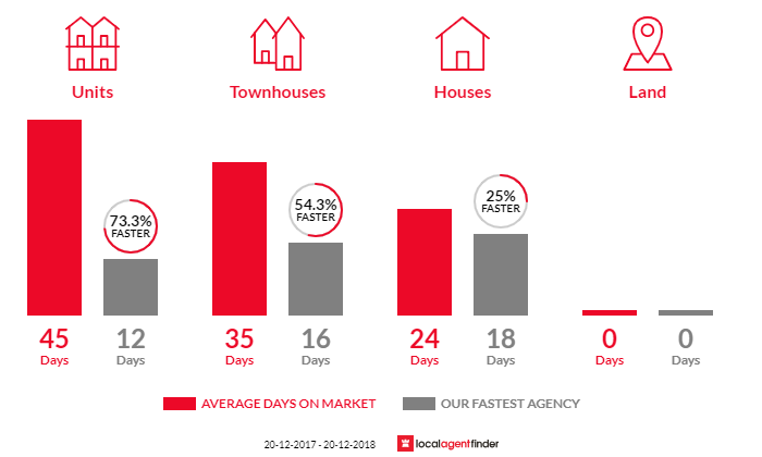 Average time to sell property in Lane Cove North, NSW 2066