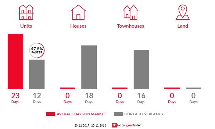 Average time to sell property in Lane Cove West, NSW 2066