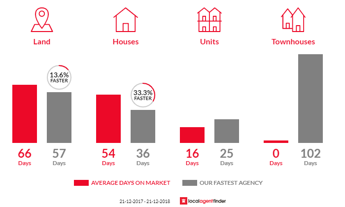 Average time to sell property in Lang Lang, VIC 3984