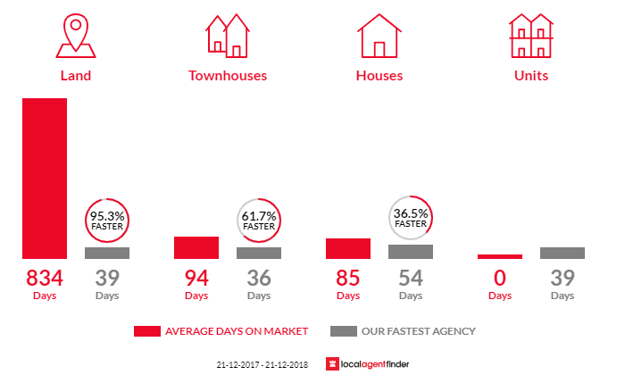 Average time to sell property in Langford, WA 6147