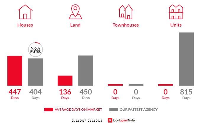 Average time to sell property in Langsborough, VIC 3971