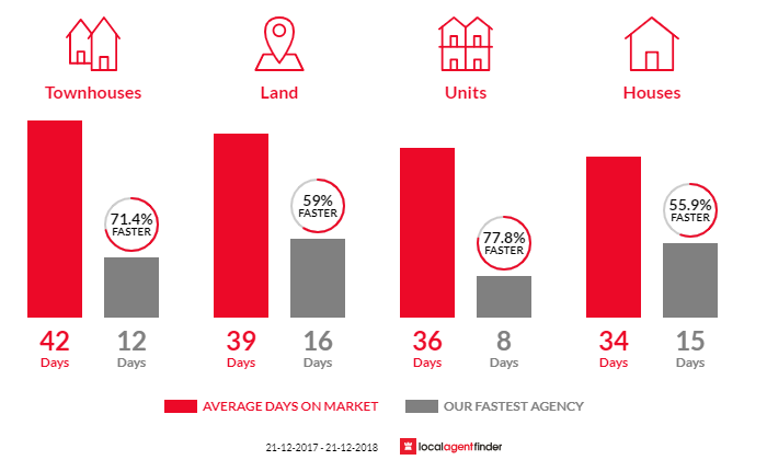 Average time to sell property in Langwarrin, VIC 3910