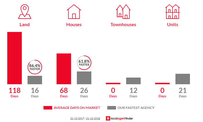 Average time to sell property in Langwarrin South, VIC 3911