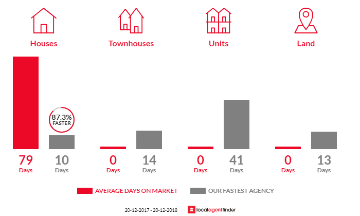 Average time to sell property in Lansvale, NSW 2166