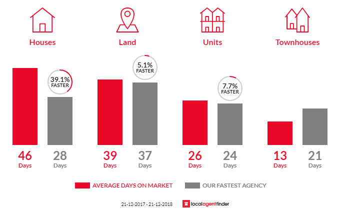 Average time to sell property in Lara, VIC 3212