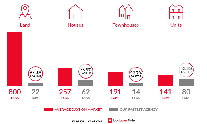 Average time to sell property in Larrakeyah, NT 0820