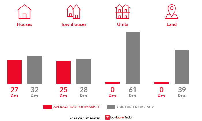 Average time to sell property in Latham, ACT 2615