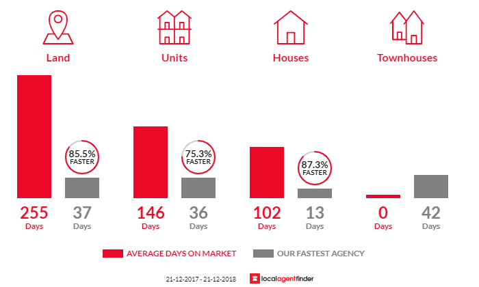 Average time to sell property in Lathlain, WA 6100