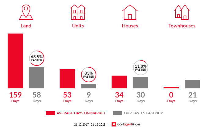 Average time to sell property in Lauderdale, TAS 7021
