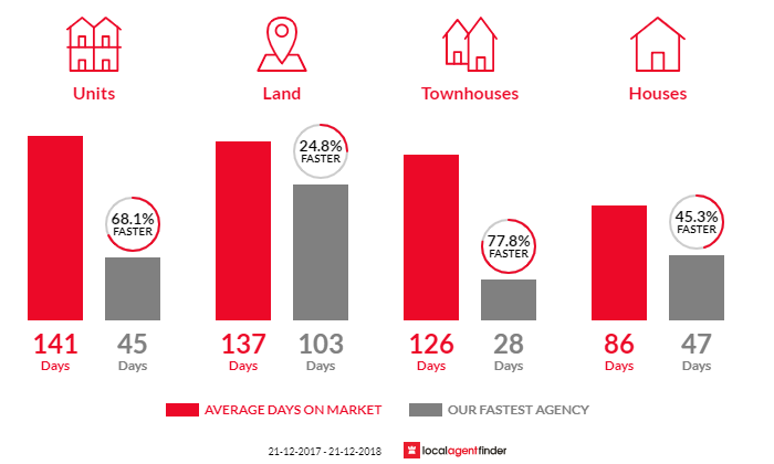 Average time to sell property in Launceston, TAS 7250