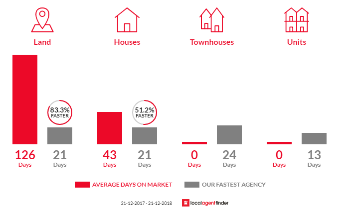 Average time to sell property in Launching Place, VIC 3139