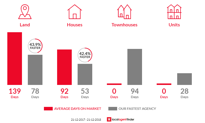 Average time to sell property in Lauriston, VIC 3444