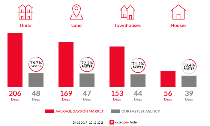 Average time to sell property in Lawnton, QLD 4501