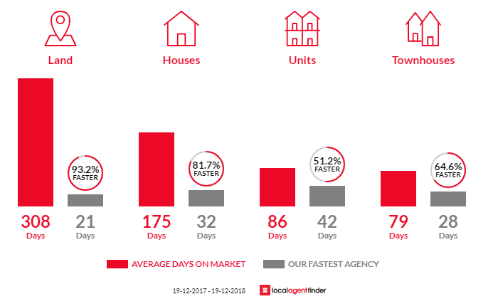 Average time to sell property in Lawson, ACT 2617