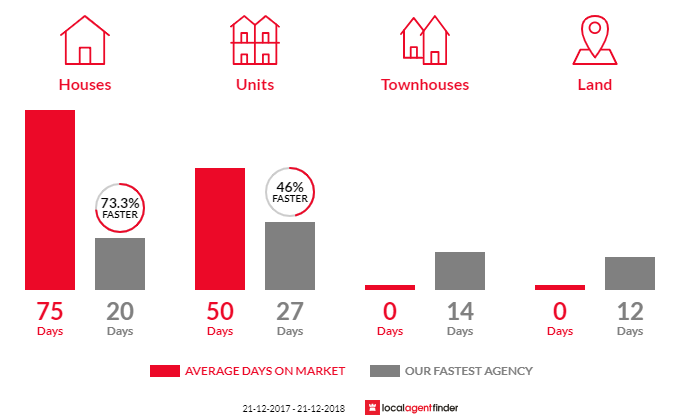 Average time to sell property in Leabrook, SA 5068