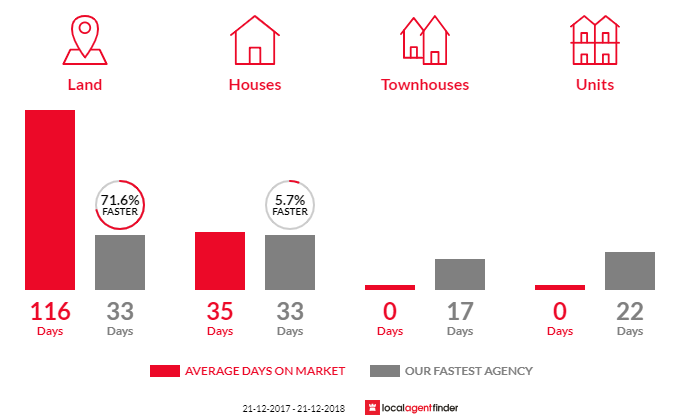 Average time to sell property in Learmonth, VIC 3352