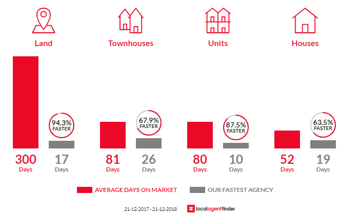 Average time to sell property in Leederville, WA 6007