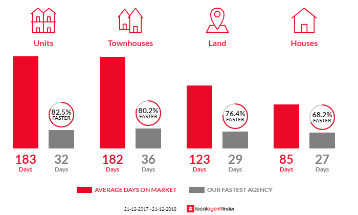 Average time to sell property in Leeming, WA 6149