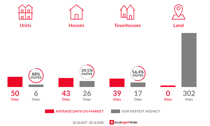 Average time to sell property in Leichhardt, NSW 2040