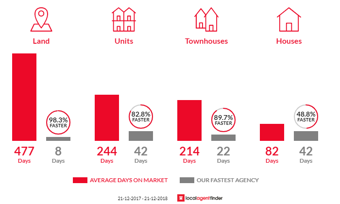 Average time to sell property in Leichhardt, QLD 4305
