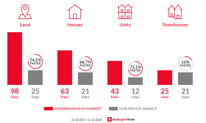 Average time to sell property in Lenah Valley, TAS 7008