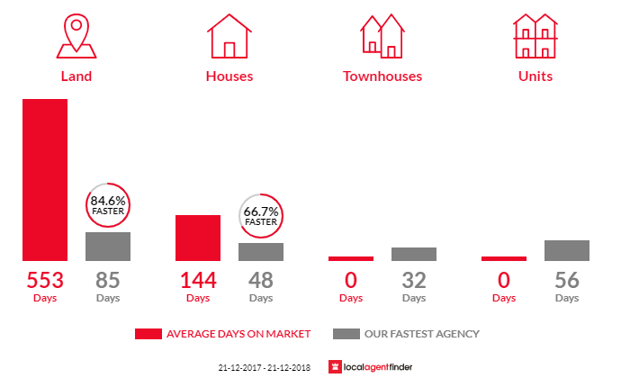 Average time to sell property in Leneva, VIC 3691